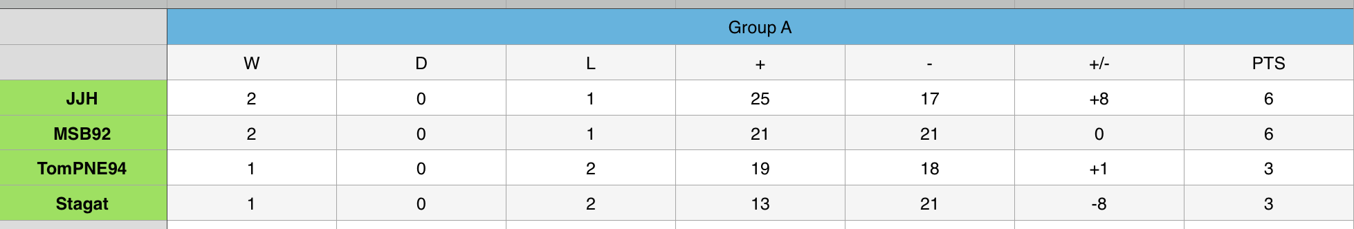 Group A 3.png