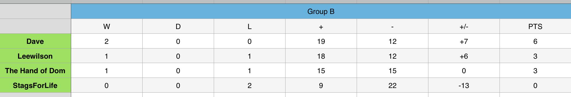 Group B 2.png