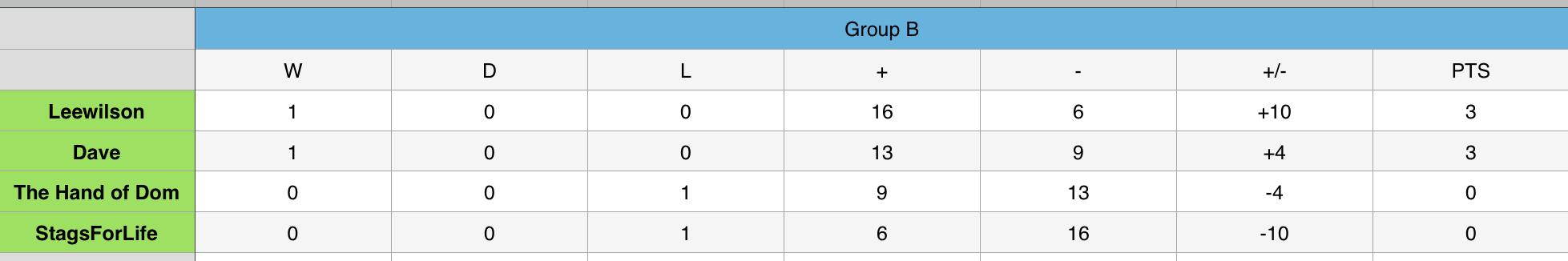 Group B.png