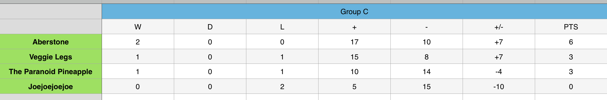 Group C 2.png