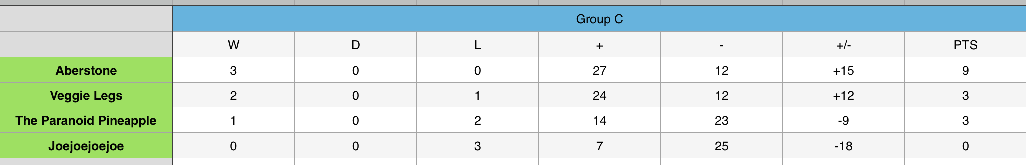 Group C 3.png