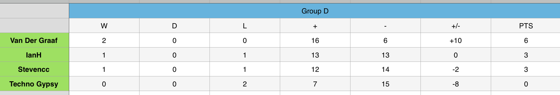 Group D 2.png