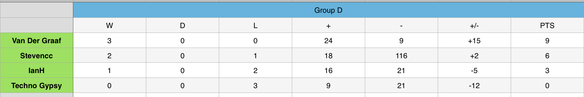 Group D 3.png