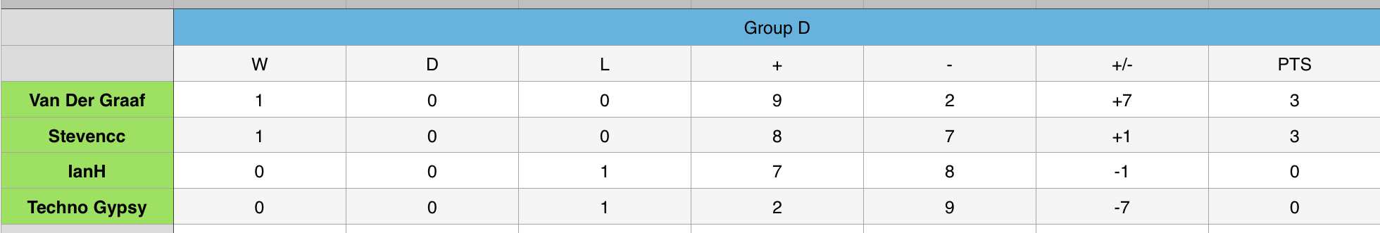Group D.png